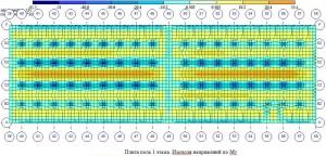 Пример поверочного расчета плиты пола. Моменты вдоль числовых осей